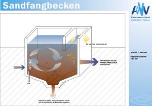 Systemerklärung Sandfang