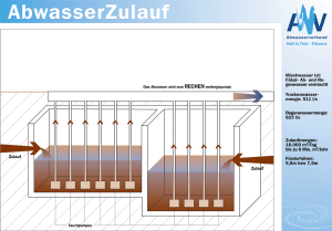Systemerklärung AbwasserZulauf